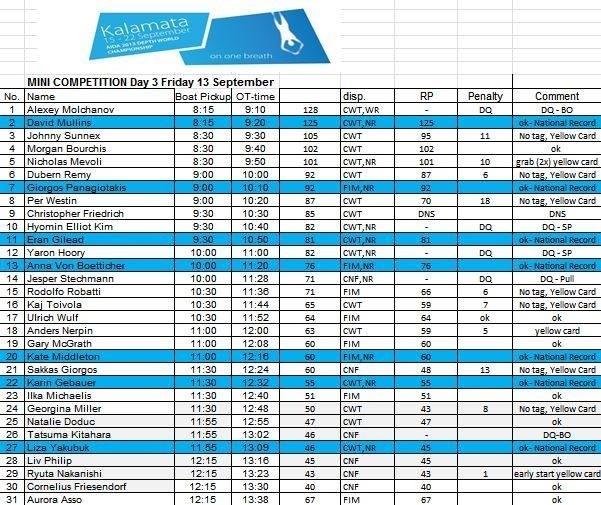 Championnats du Monde de profondeur AIDA 2013 à Kalamata en Grèce, du 15 au 22 septembre (6/6)