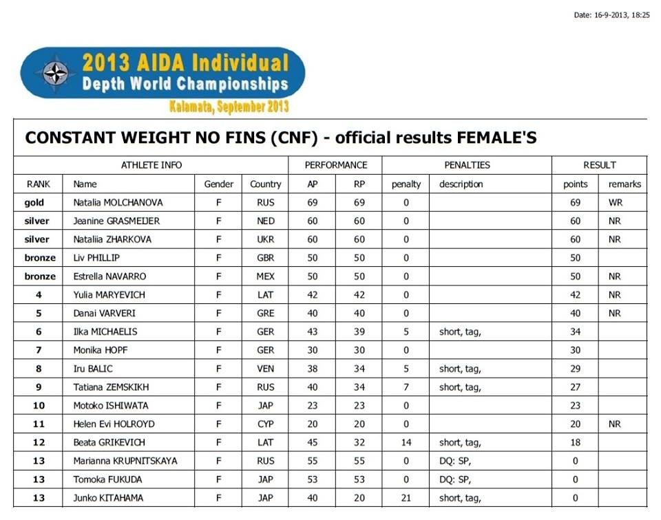 Championnats du Monde de profondeur AIDA 2013 à Kalamata en Grèce, du 15 au 22 septembre (4/6)