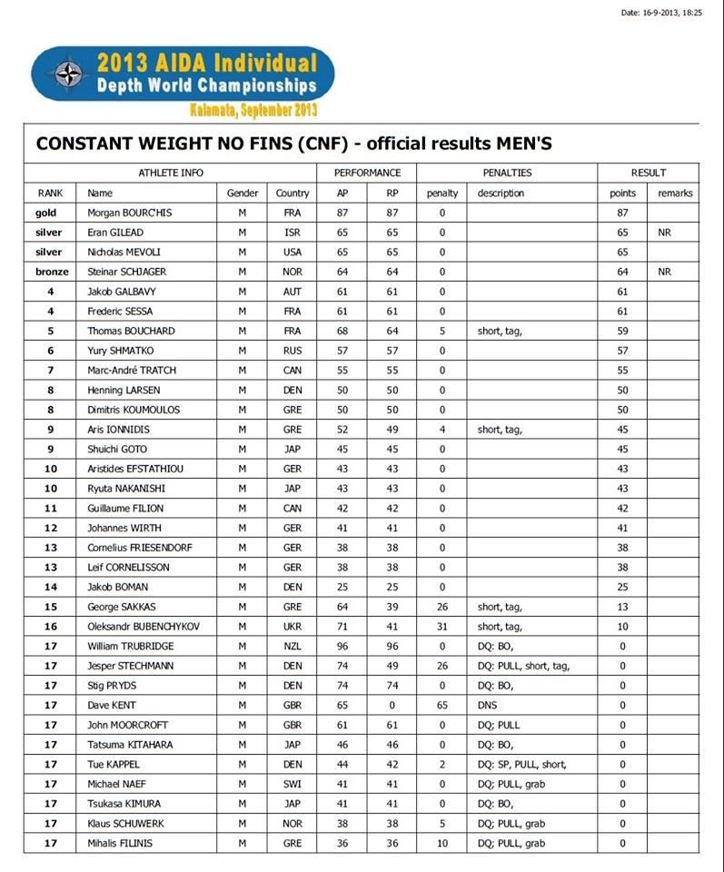 Championnats du Monde de profondeur AIDA 2013 à Kalamata en Grèce, du 15 au 22 septembre (5/6)
