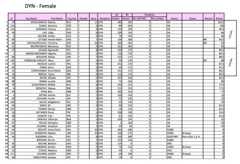 Les résultats féminins